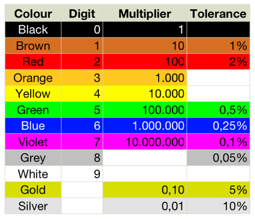 Capacitor Colour Code Electronics Hobby