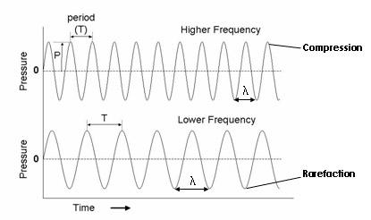 Decibel Of Sound That Can Travel Through Walls