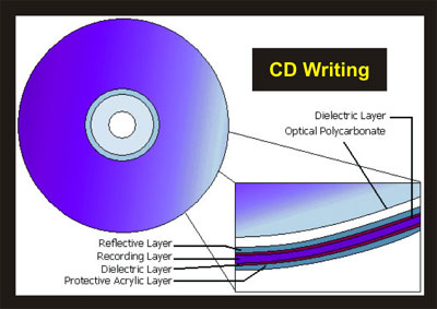 burn essay cd Home winiso tutorials how do i add files or folders to iso image file  to add any cd/dvd/blu-ray disc image file formats  iso without burning a.