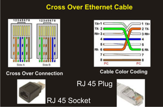 ethernet cable mohan s electronics blog wiring color standards #9