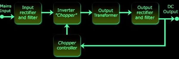 Computer Smps How Stuff Works  U2013 Mohan U0026 39 S Electronics Blog