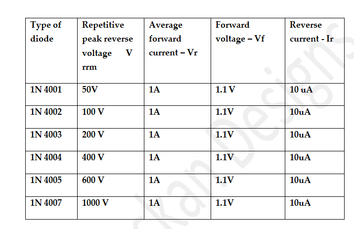 Diode Is Essential In Power Supply Circuits To Rectify AC DC A Single The Rectifier Act As Half Wave And Rectifies Only One Cycle Of