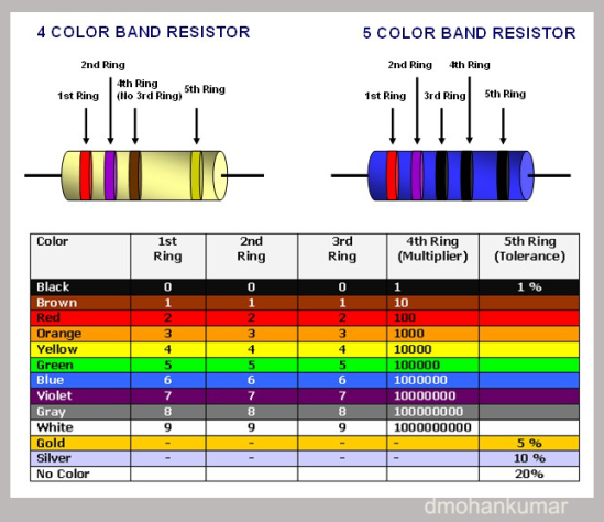 2000 Ohm Resistor Color Code Pictures To Pin On Pinterest Pinsdaddy