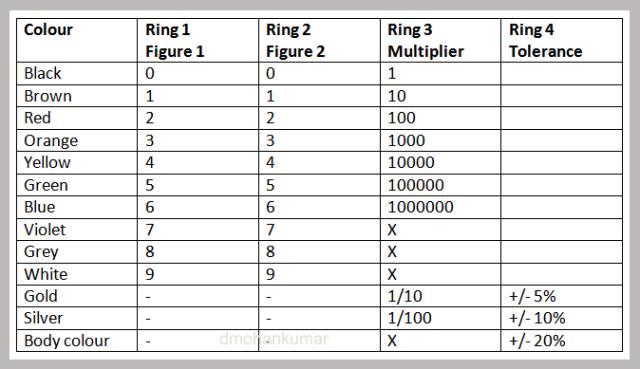 Basics Of Resistors Design Note 5 Mohans Electronics Blog