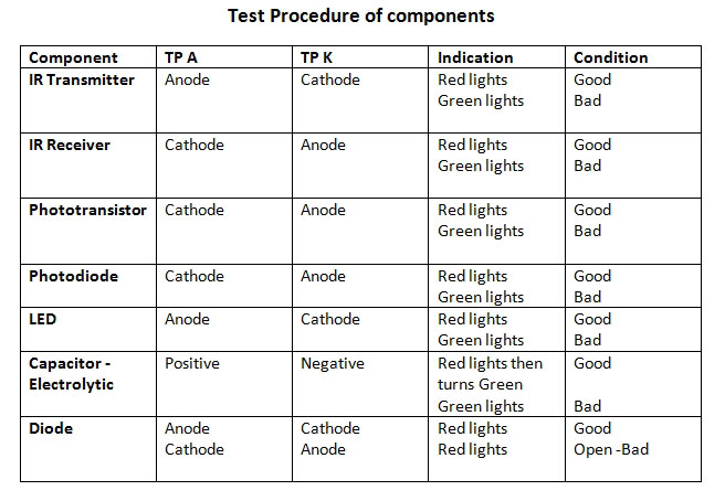 TEST-PROCEDURE