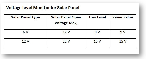 Voltage Level Monitor For Solar Panel