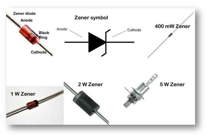 Zener types and Symbol