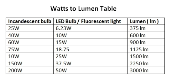 WATTS TO LUMEN TABLE